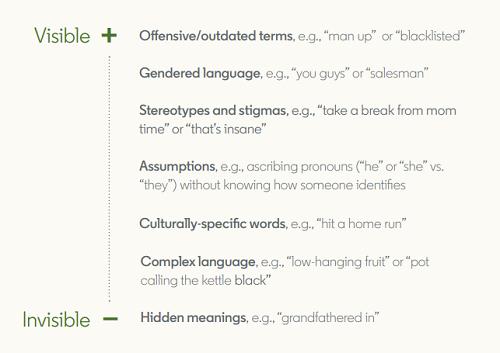 Guide linguistique inclusif LinkedIn