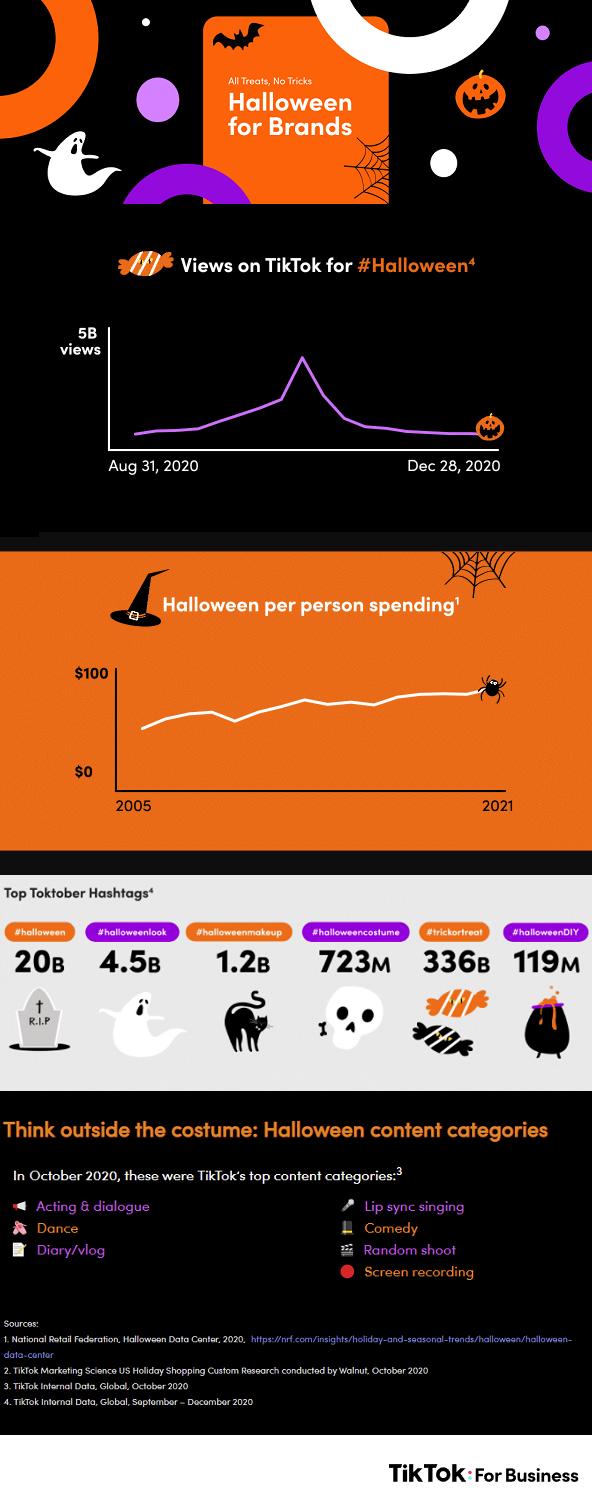 Halloween sur TikTok